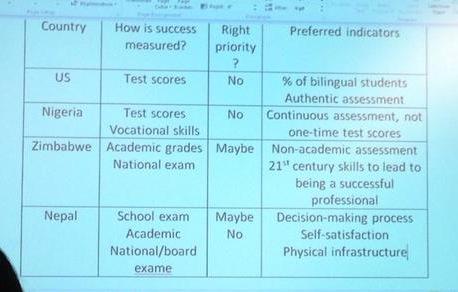 Comparing Indicators